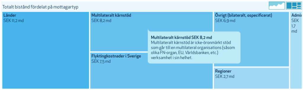 Översikt av svenskt bistånd 2014 från openaid.se.